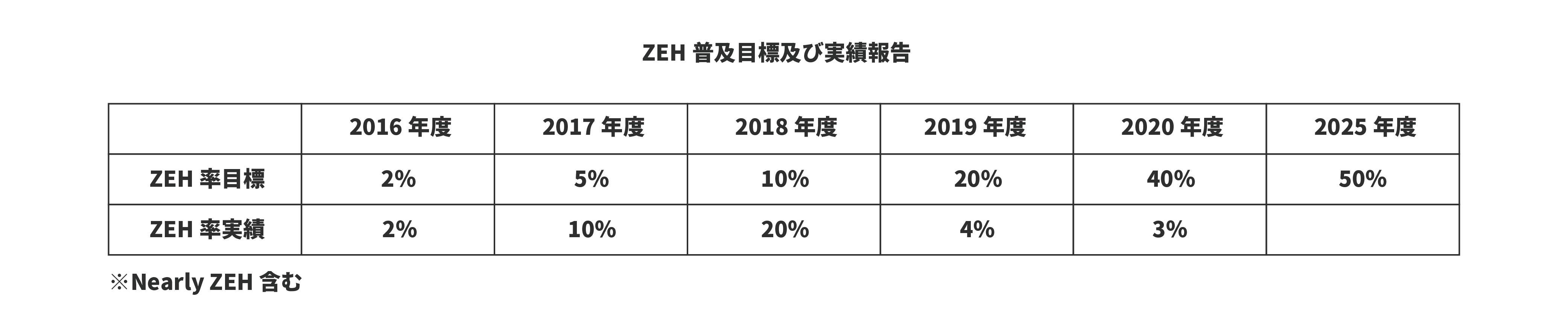 ZEH普及目標及び実績報告